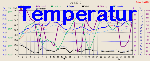 Outside Temperature Graph Thumbnail