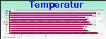Temperature Graph Thumbnail
