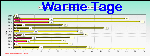Warm Days Graph Thumbnail