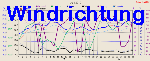 Wind Direction Graph Thumbnail